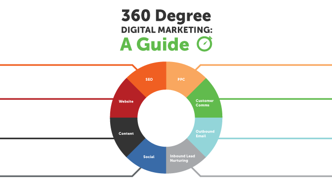 360 digital marketing cover
