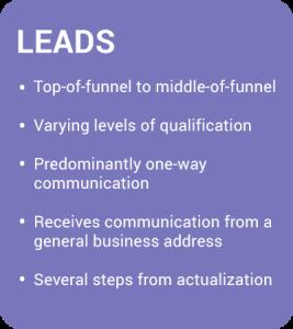 Leads-Breakdown-Chart