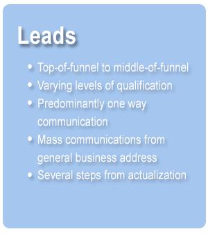 Leads Breakdown Chart