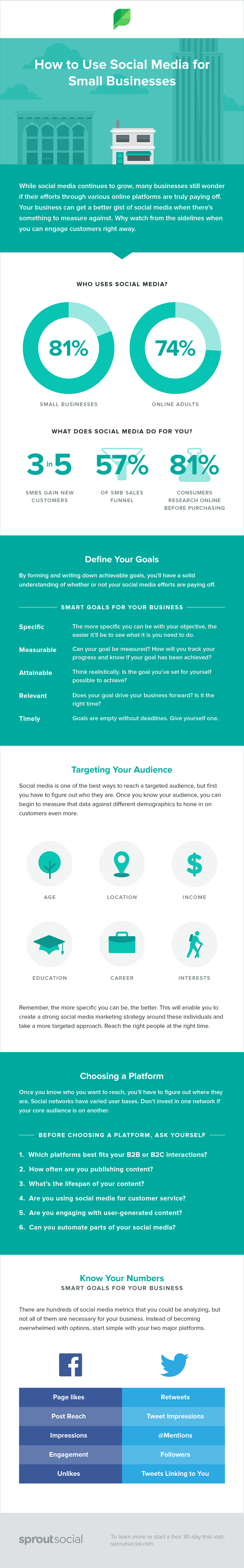 Infographic – How to Use Social Media for Small Business