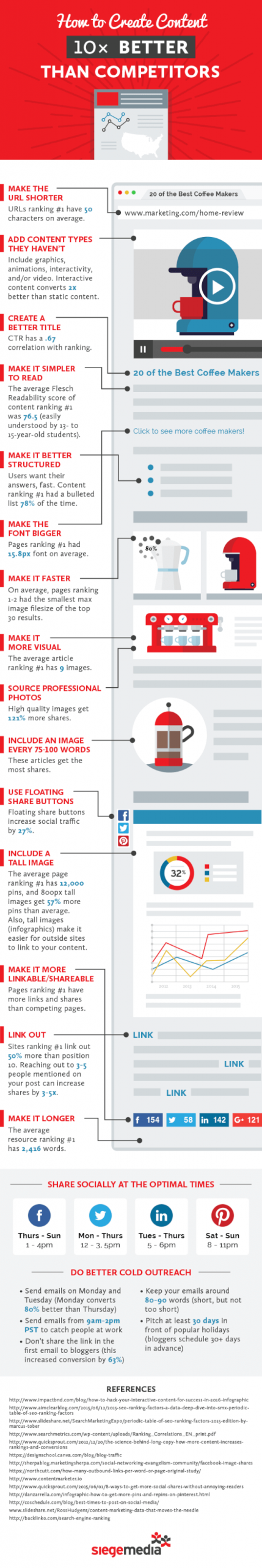 Infographic – How to Create Content 10x Better Than Competitors