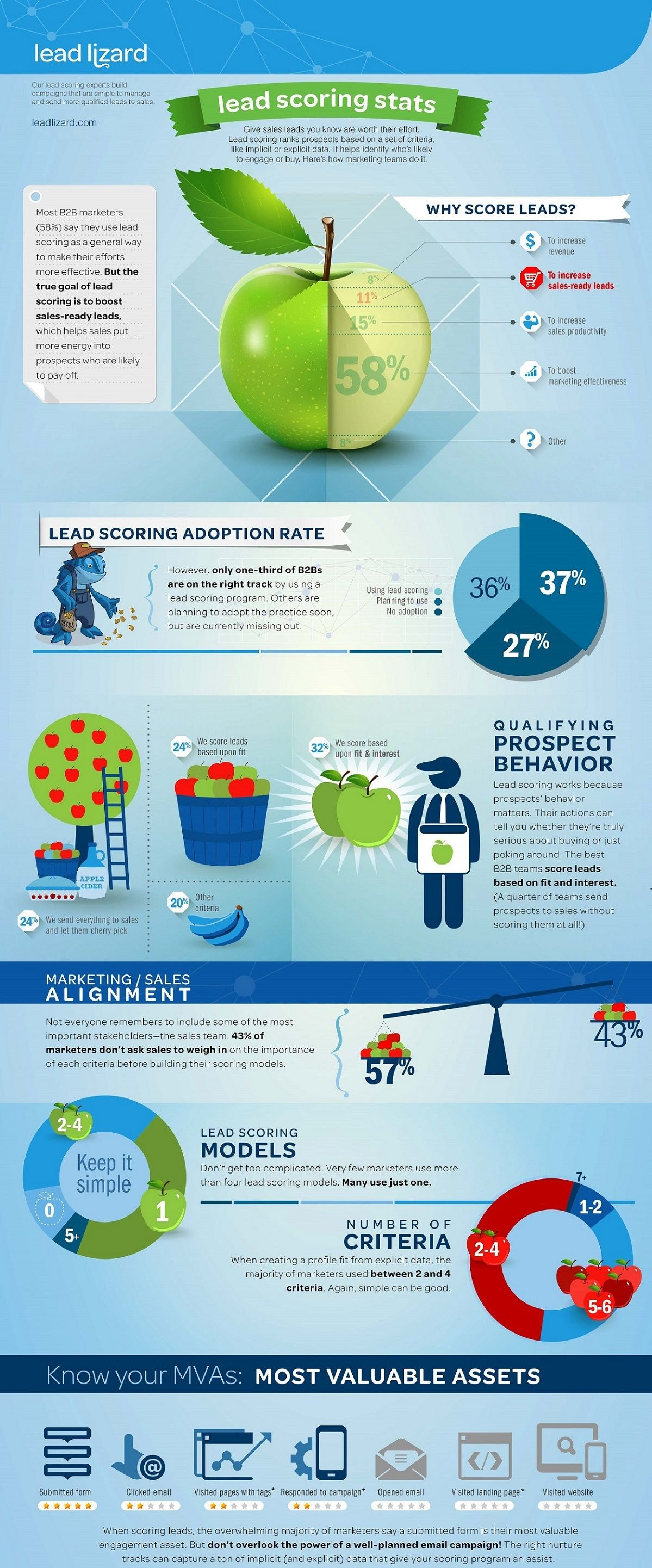Infographic – Lead Scoring Adoption and Usage among B2B Marketers