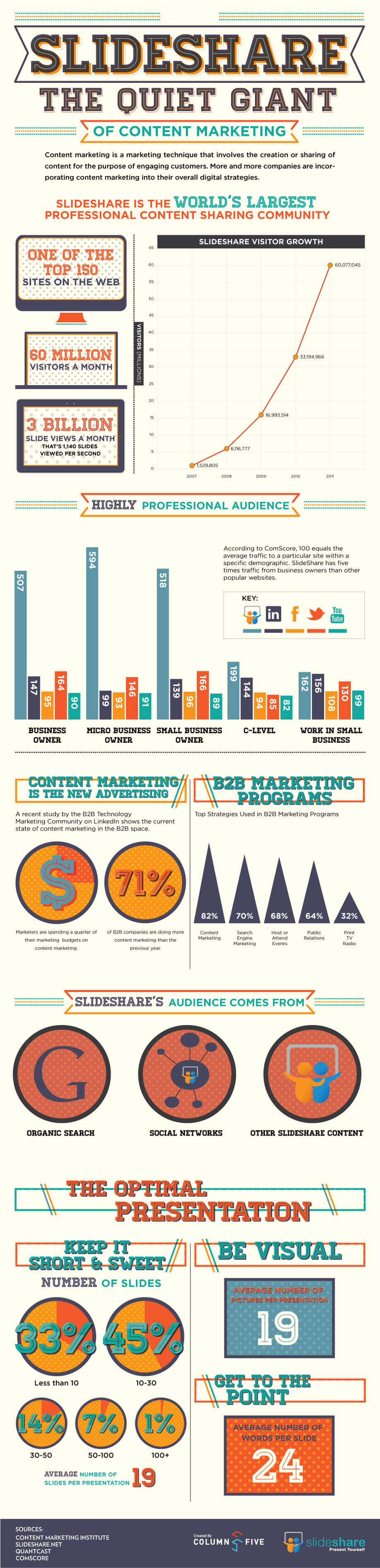 Infographic – SlideShare The Quiet Giant of Content Marketing