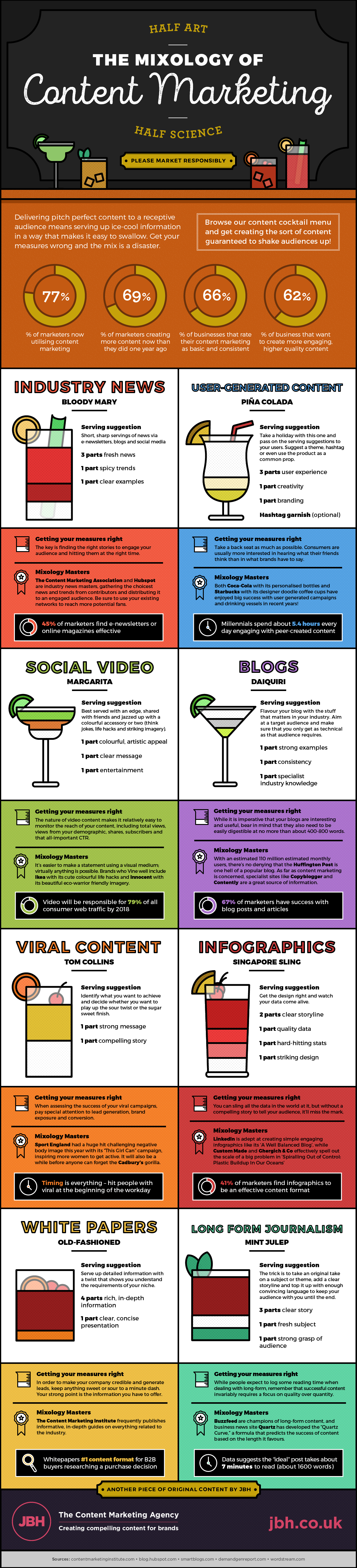 Infographic – The Mixology of Content Marketing