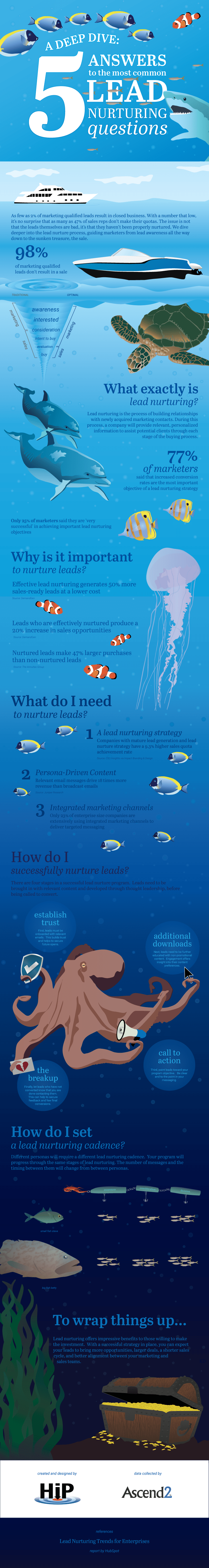 Infographic – A Deep Dive - 5 Answers to the Most Common Lead Nurturing Questions
