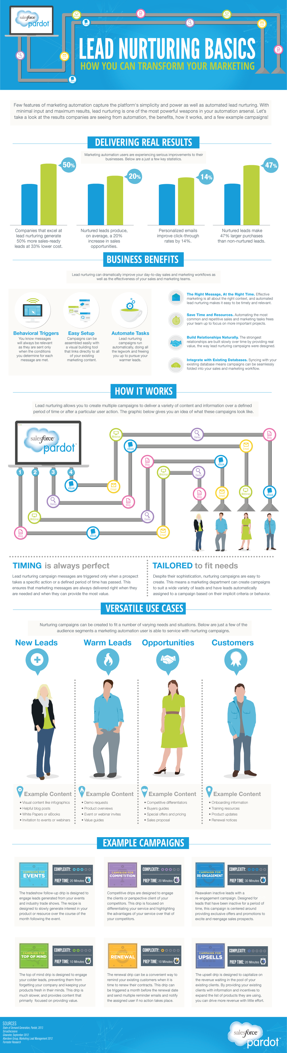 Infographic – Lead Nurturing Basics How You Can Transform Your Marketing