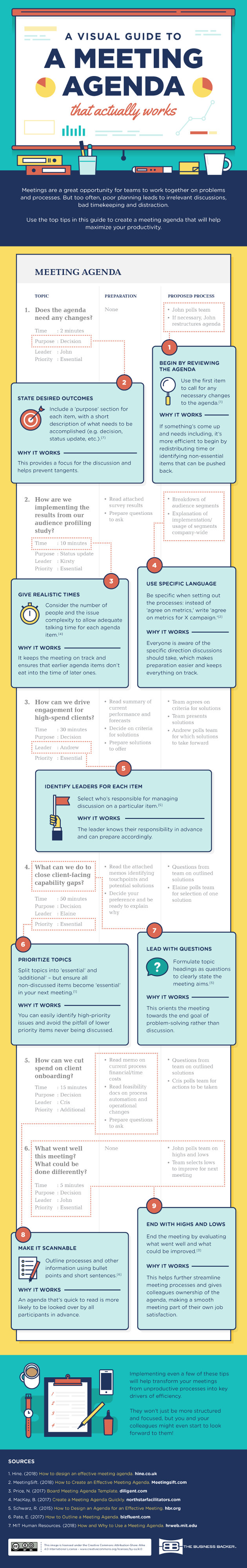 Infographic -- A Visual Guide to a Meeting Agenda That Actually Works