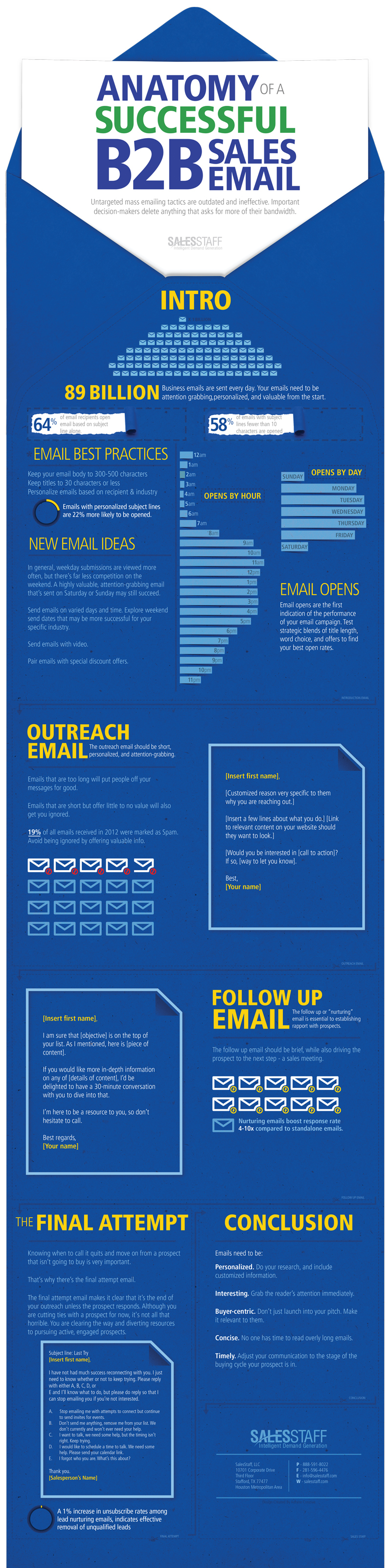 Infographic – Anatomy of a Successful B2B Sales Email