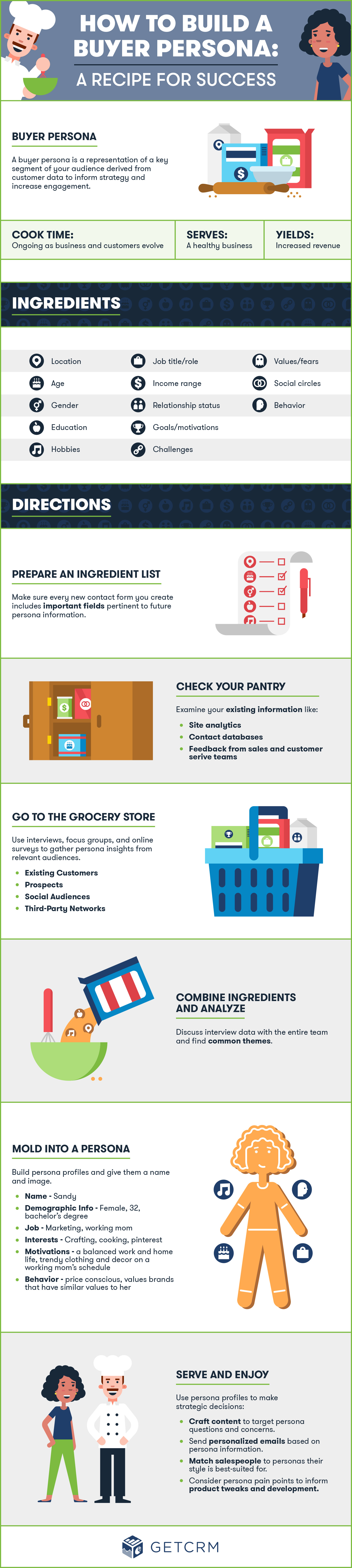 Infographic – How to Build a Buyer Persona A Recipe for Success
